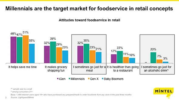 Why Grocerants Covet Millennials
